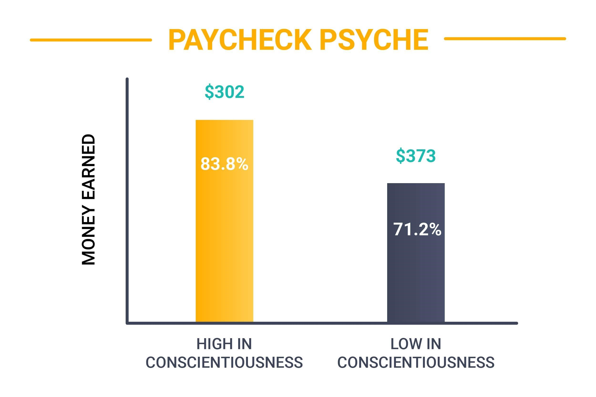 money earned vs conscientiousness level