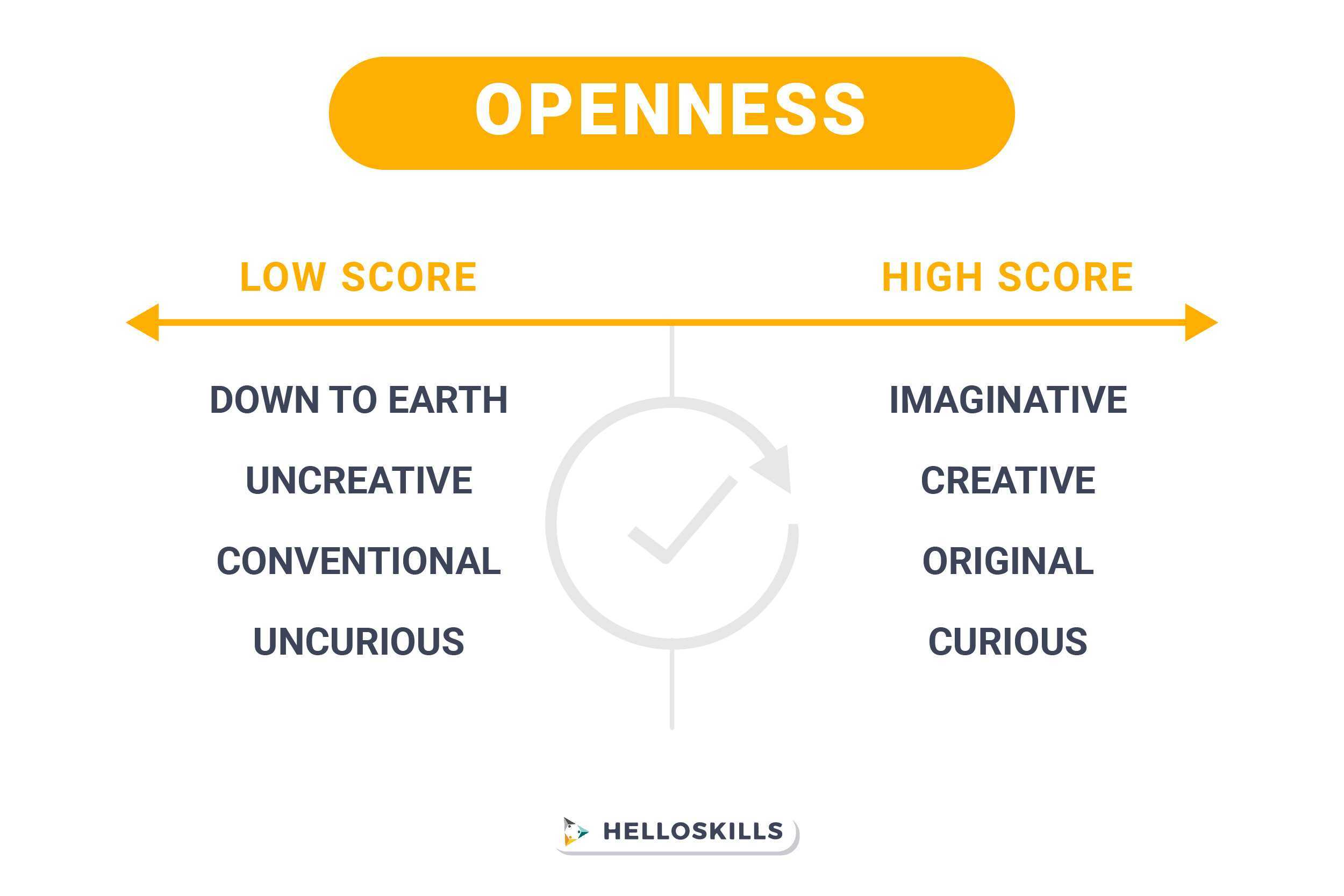 high vs low openness traits