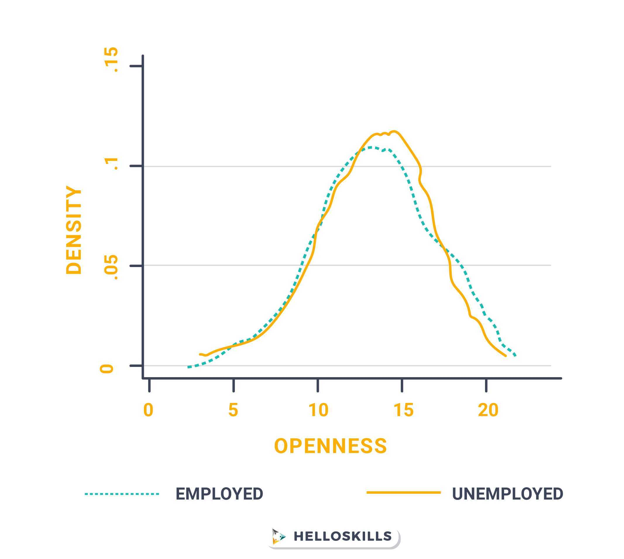 openness vs employment density graph