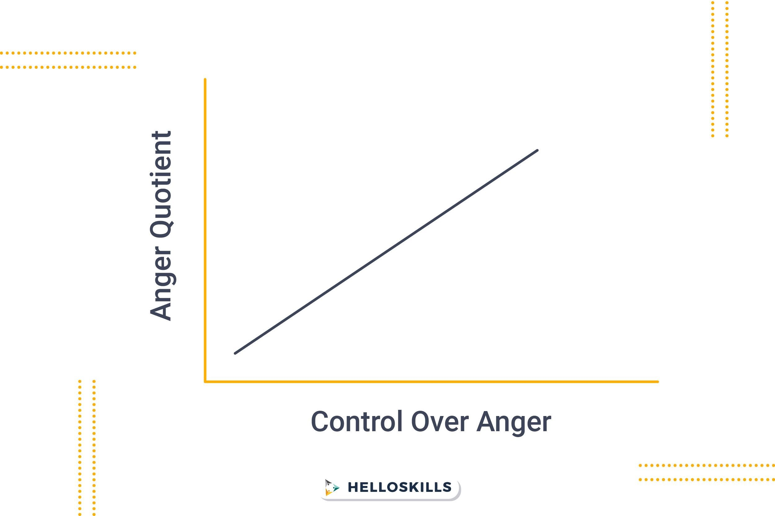 Anger quotient vs Contol over anger