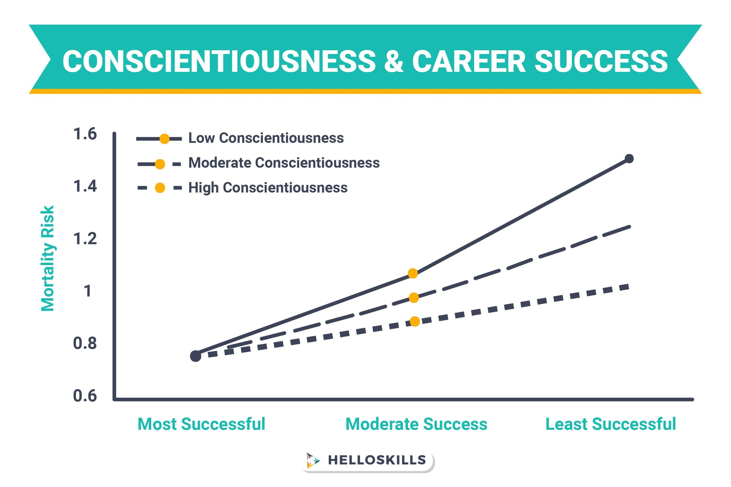 conscientiousness and career
