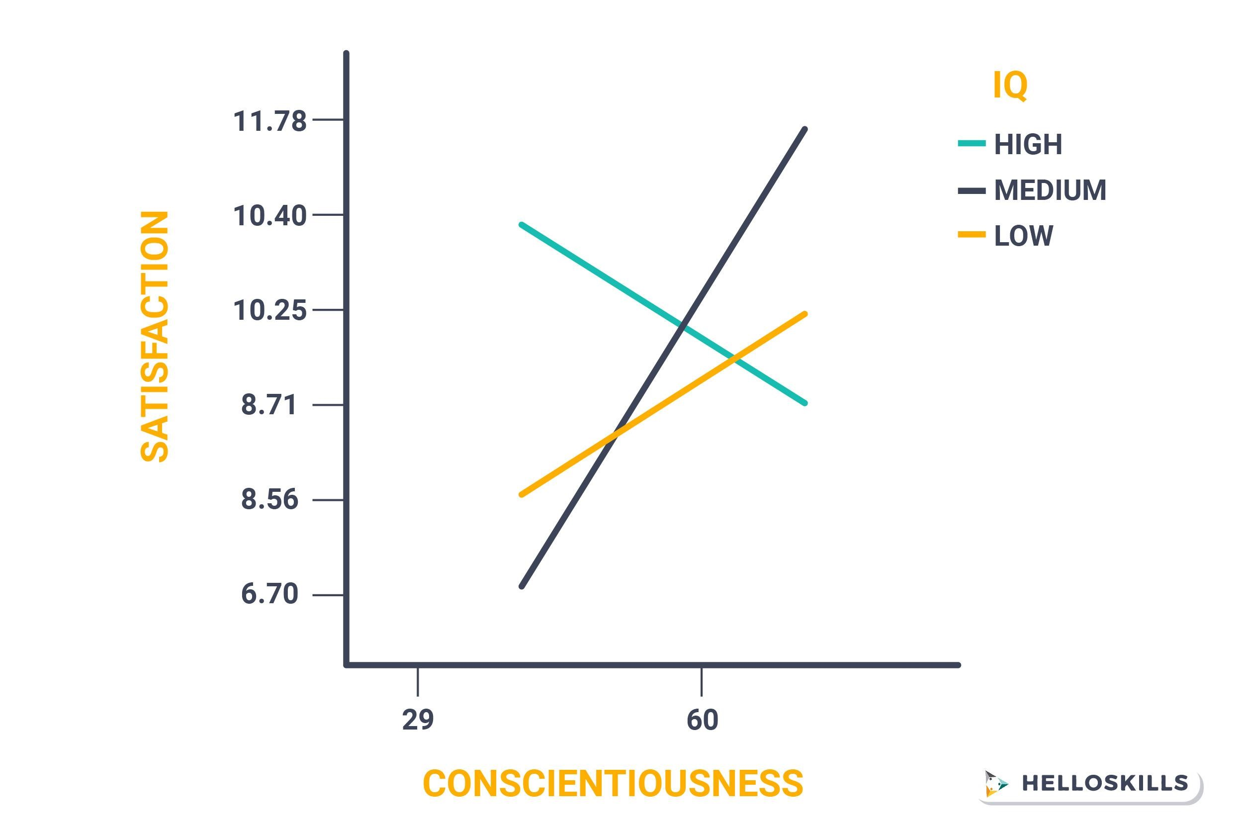 life satisfaction and conscientiousness