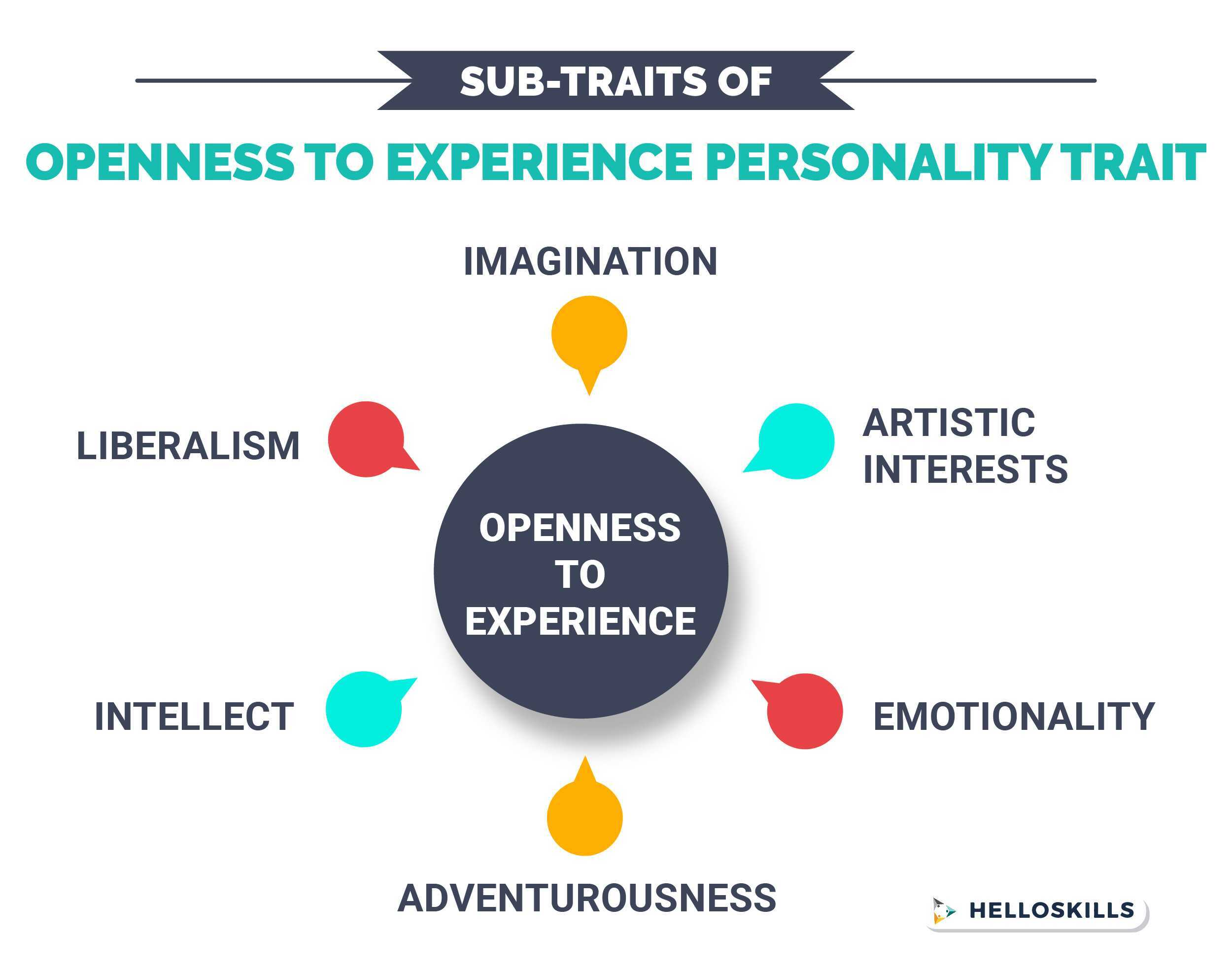 Openness to Experience Subtraits