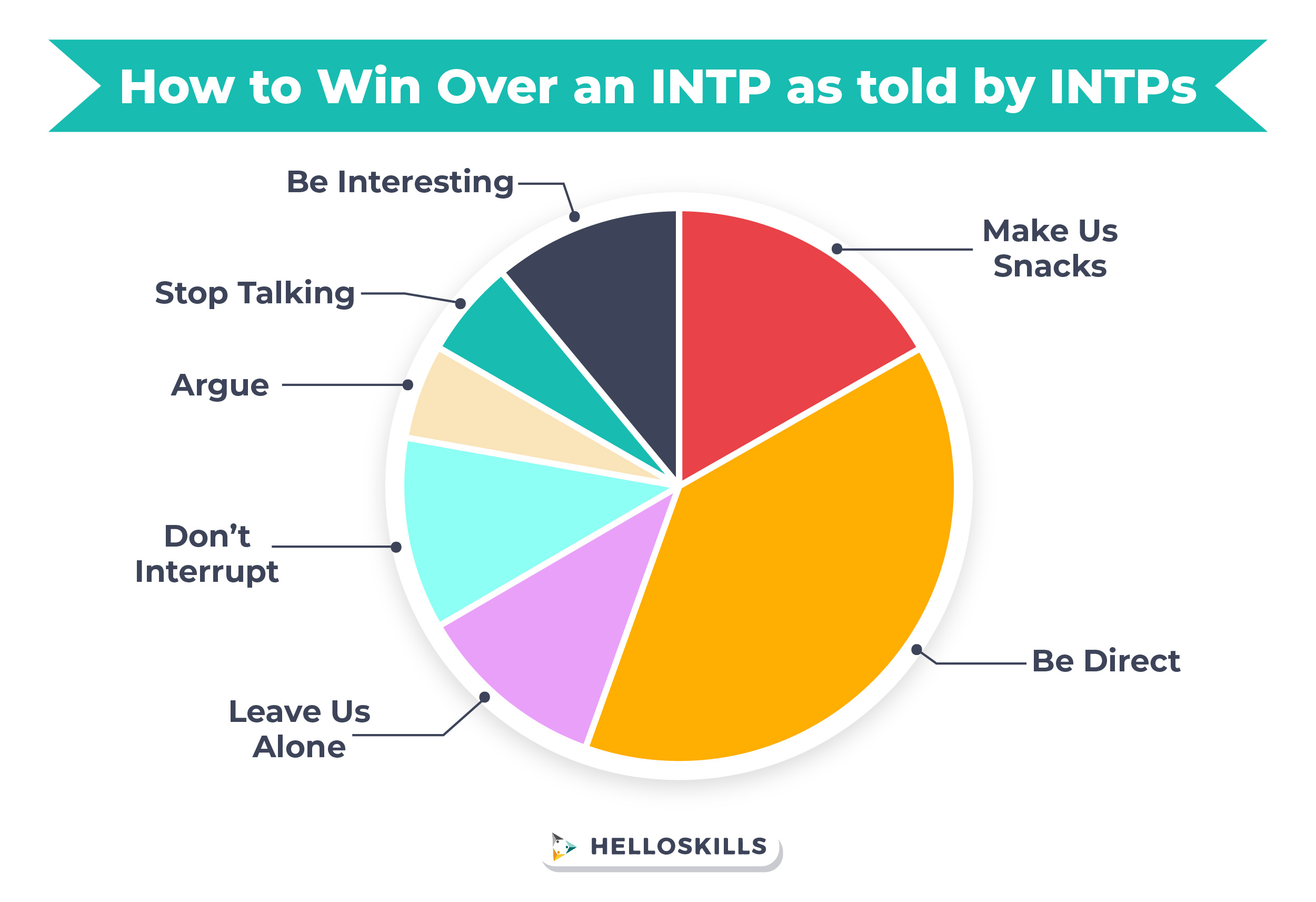 Win over INTP