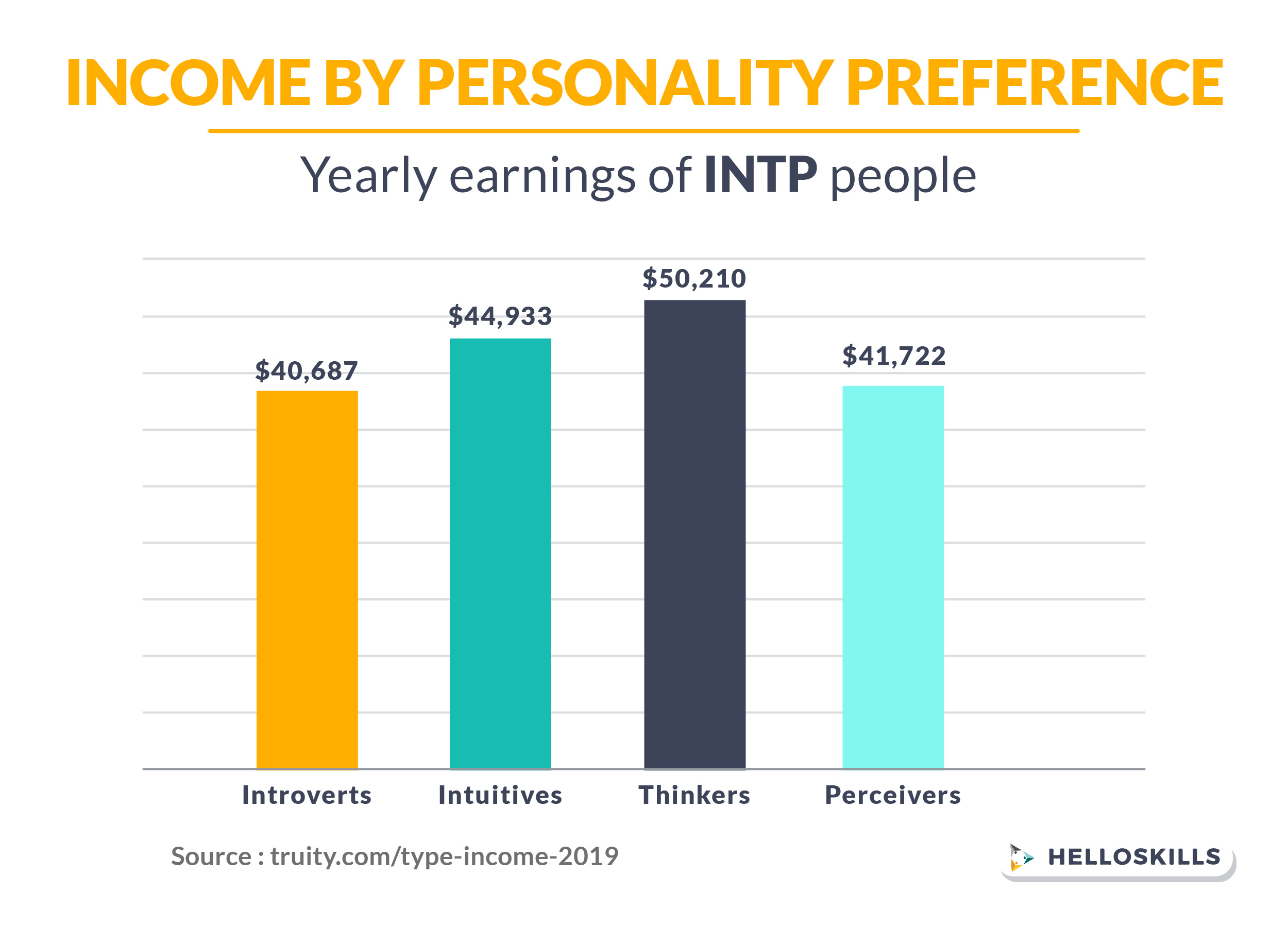 Yearly earning INTP